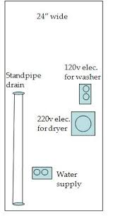washer and dryer outlet. Brilliant And For Stacked Dryerwasher  Where To Locate Electrical Outlets And Water  Supply Lines Washer And Dryer Outlet