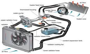 car heater wiring diagram car wiring diagrams car cooling system diagram