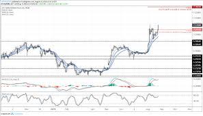 Trade Chart Week 5 Fx Week Ahead Top 5 Events July Us Trade Balance Usd
