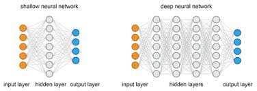 Deep Neural Network Top Deep Learning Interview Questions You Must Know Edureka