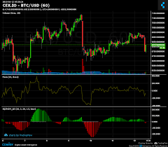 Cex Io Btc Usd Chart Published On Coinigy Com On April
