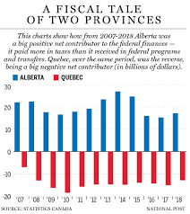 Work Chart 401 Quebec 2017 How Alberta Pays Quebecs Bills Four Charts That Show