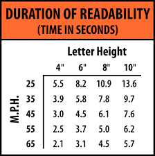 Sign Letter Height Visibility Chart Metric Banner Letter Sizes For Highly Legible Vinyl Banner With