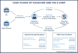 As an insurance recruiter with 20+ years of experience in the insurance agency sector, i am often asked about insurance agency producer this group works from a salary plus bonus structure and some firms pay the bonus quarterly and some pay annually. Fleischer Case Financial Advisor Commissions For S Corps