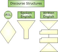 basic essay structure sea supporting english acquisition graphic 2 levels 1 rectangle at top labeled discourse structures 2