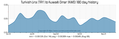 Try To Kwd Convert Turkish Lira To Kuwaiti Dinar