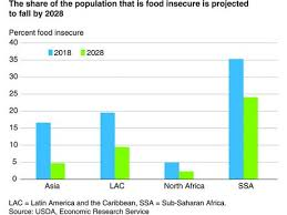 Drivers Of Improvements In Global Food Security