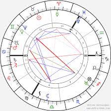 William Shakespeare Bard Of Avon Birth Chart Horoscope