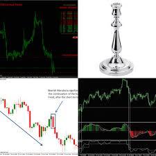 Profitable Candlestick Charting Llc The Candlestick Trading Bible Pdf The Candlestick Trading
