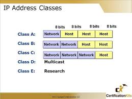 Cisco Ccna Ip Addressing And Subnetting Part Iii