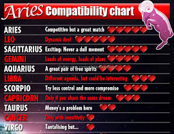 Virgo Horoscope Compatibility Chart Zodiac Signs Compatibility Chart Virgo Zodiac Signs