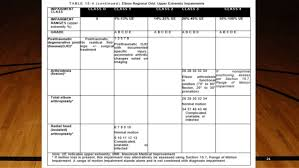 Ama Guides Upper Extremity Conversion Chart Impairment Assessment Of Upper Limb