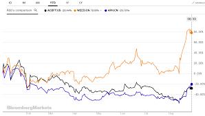 Acbff Stock Quote Amazing Aurora Cannabis Why Acquiring MedReleaf Was An Upgrade Aurora