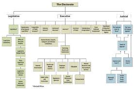 Texas Courts Chart Govt 2306 Notes Institutions