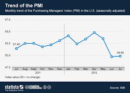 Pmi Chart Chart Trend Of The Pmi Statista