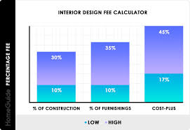 Interior Designer Salary In Dallas 2020 Interior Designer Costs Charges Hourly Rates Fees