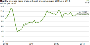 Crude Oil Price Yearly Chart Average Brent Crude Oil Prices Trade Within 5 Per Barrel