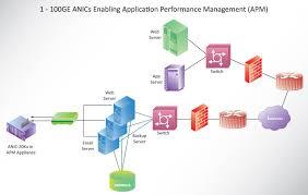 Application Performance Management Application Performance Management Apm Accolade