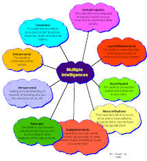 multiple intelligences  cloud graphic what are multiple intelligences