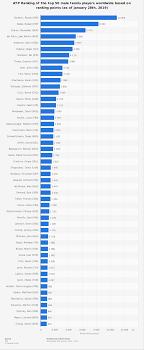men s atp rankings top 50 players 2019 statistic