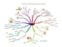 mistakes in mind mapping mind mapping creative thinking mind mapping creative thinking