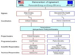 Nrel Organization Chart The Nrel Jrc Moa Organizational Chart Download Scientific