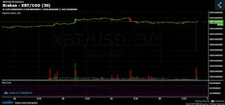 Ethereum Kraken Chart Cheap Btc Bitcoin Suddenly Drops 1 000 On Kraken Exchange