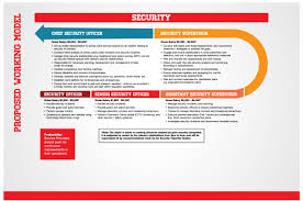 progressive wage model in singapore s security sector i honestly like it very much