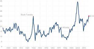 Shiller Pe Ratio Chart Mean 16 8 Market Indicies