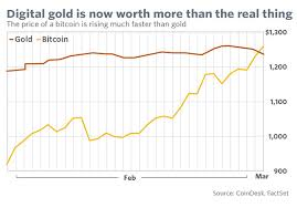 Bitcoin gold (btg) is a cryptocurrency, launched in october 2017. Coindesk Bitcoin Gold Price