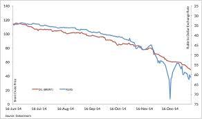 Russian Ruble Chart Ruble Price Chart Ukraine Power