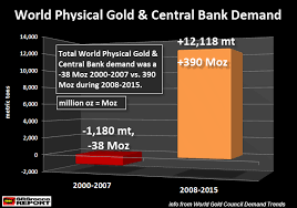 Global Gold Demand Chart The Gold Chart That Has Central Banks Freaking Out Gold