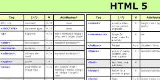 html reference sheet mr binet html cheat sheets