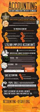How Accounting Has Been Changed Over Time With Technology