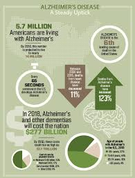 Difference Between Alzheimer S And Dementia Chart A New Treatment For Alzheimers It Starts With Lifestyle