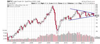 Slow Global Demand And Higher Inventory Bearish For Oil