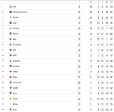 ตารางคะแนนลีกเอิง ล่าสุด 2021 | French Ligue En Table
