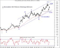 Elliott Wave India Taking Technical Analysis To Next Level