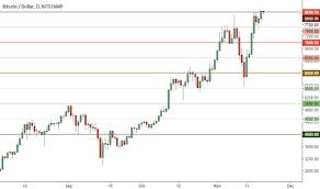 Trader Garold Trading Ideas Charts Tradingview