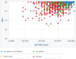 Northwestern Chart How Competitive Is Northwestern Universitys Admissions