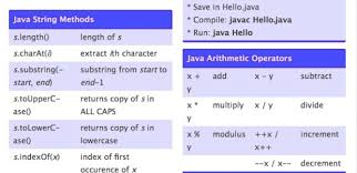 java data structures cheat sheet 20 most useful java cheat sheets for developers 2018 edition rankred