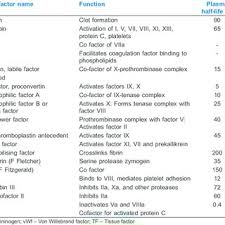 Classification Of Coagulation Factors Download Table