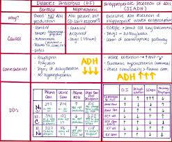 Siadh Vs Diabetes Insipidus Chart Siadh Vs Diabetes Insipidus Chart Google Search Med Surg