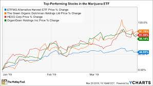 The 3 Top Performing Stocks In Marijuanas Biggest Etf The