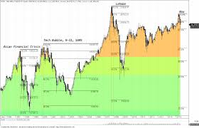 Hsi Stock Chart What You Need To Know About Stock Market Crashes