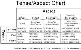 Verb Tense And Aspect Chart Verb Tense And Aspect Lesson