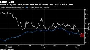 Market Madness Sees Greek Bond Yields Fall Below U S
