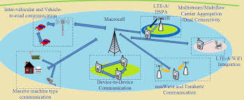 5g technology architecture. deployment scenario envisioned for 5g cellular system 26 5g technology architecture