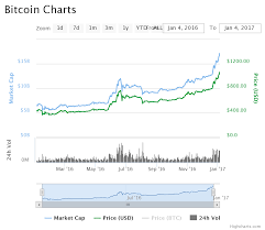 Bitcoin Price Crosses Us 1 000 Up 140 Ytd
