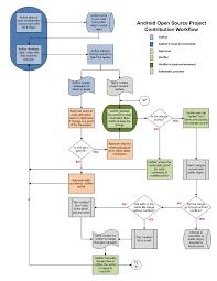 Workflow Designer Open Source Workflow Diagram Open Source Projects Workflow Diagram